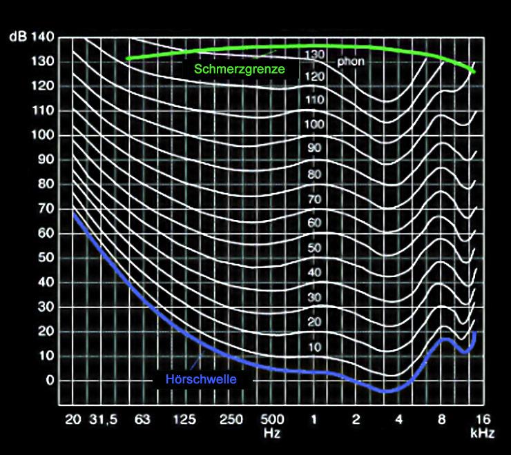 Schallpegel beurteilung von Klang richtig. So hört, empfinden wir Frequenzen
